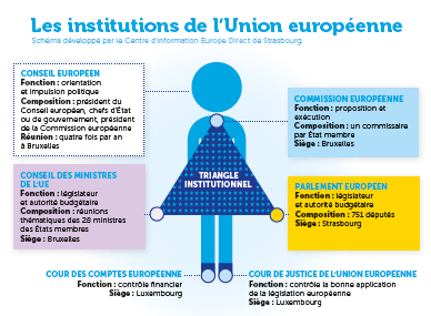 institutions europeennes